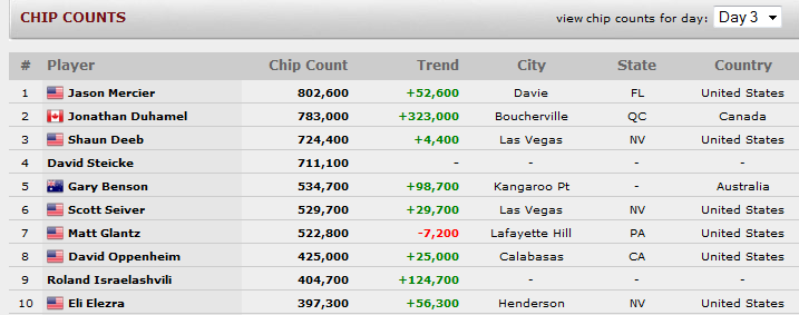 chipcount poker championship, confrontapoker.com